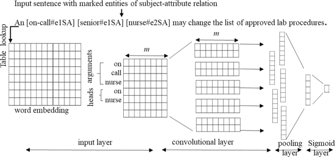 Automated extraction of attributes from natural language attribute