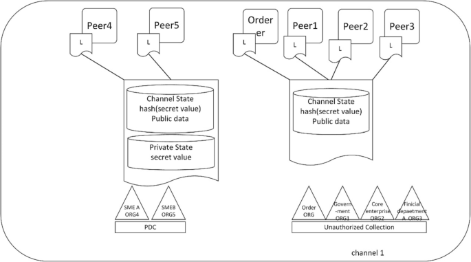 The privacy protection mechanism of Hyperledger Fabric and its