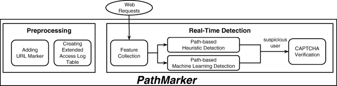 PathMarker: protecting web contents against inside crawlers