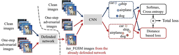 Adversarial attack and defense in reinforcement learning-from AI