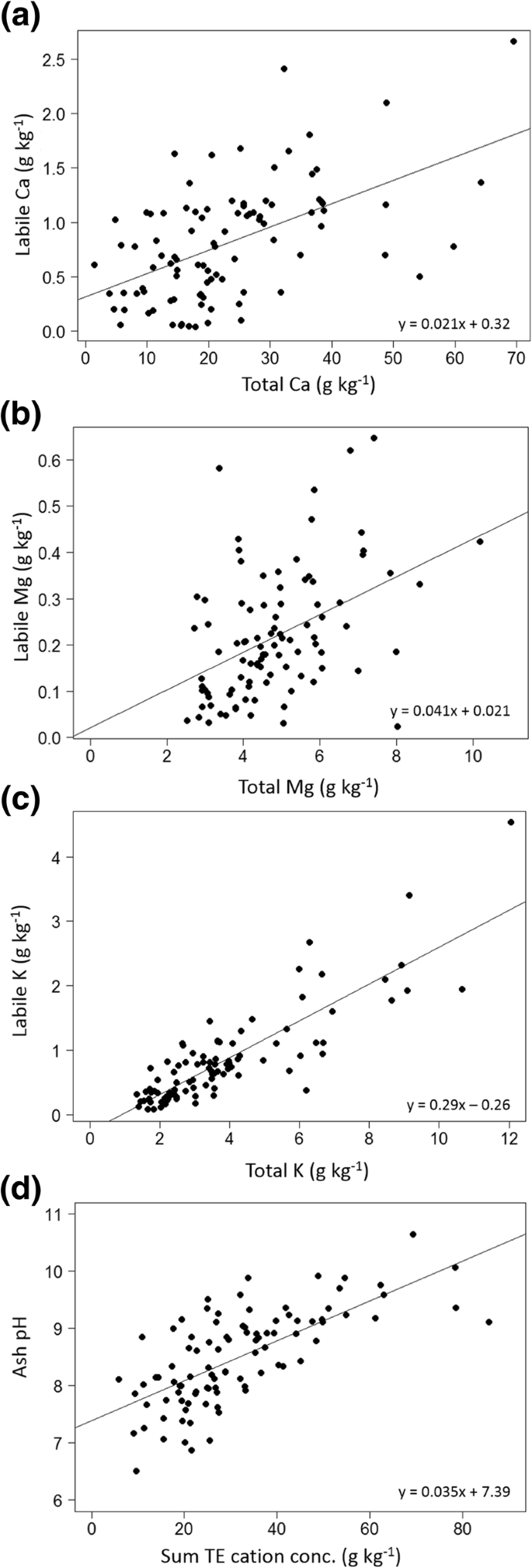 Fuels, vegetation, and prescribed fire dynamics influence