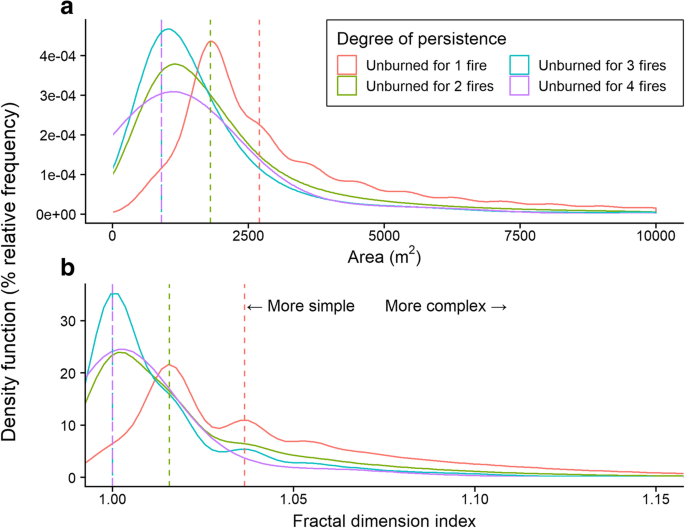 Characterizing persistent unburned islands within the Inland