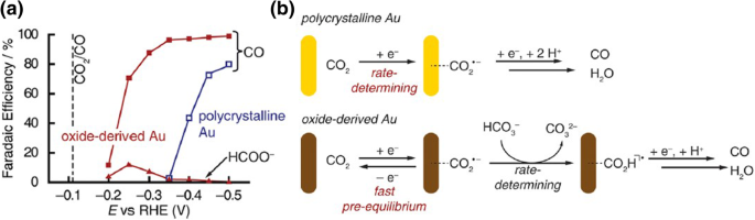 Heterogeneous catalysts for catalytic CO 2 conversion into
