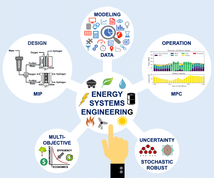 Energy systems engineering - a guided tour   BMC Chemical