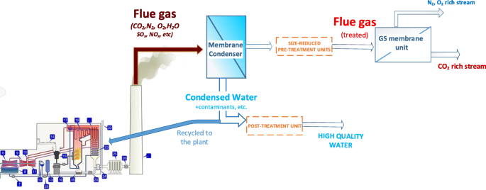 Membrane condenser as emerging technology for water recovery