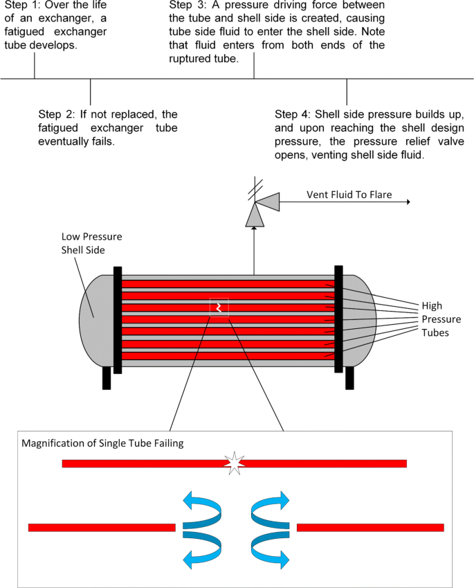 Dynamic Modeling Of Heat Exchanger Tube Rupture Bmc Chemical Engineering Full Text