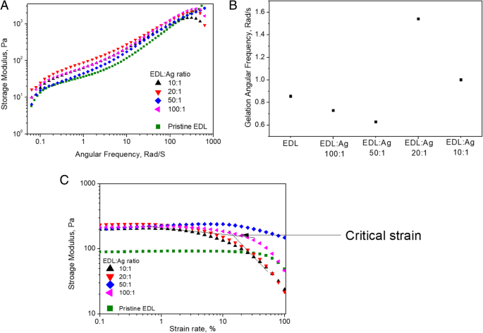 Analysis of a poly(ε-decalactone)/silver nanowire composite