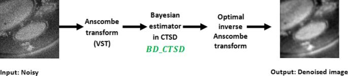 Iterative Bayesian denoising based on variance stabilization using