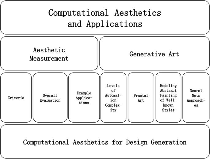 Computational aesthetics and applications | Visual Computing for