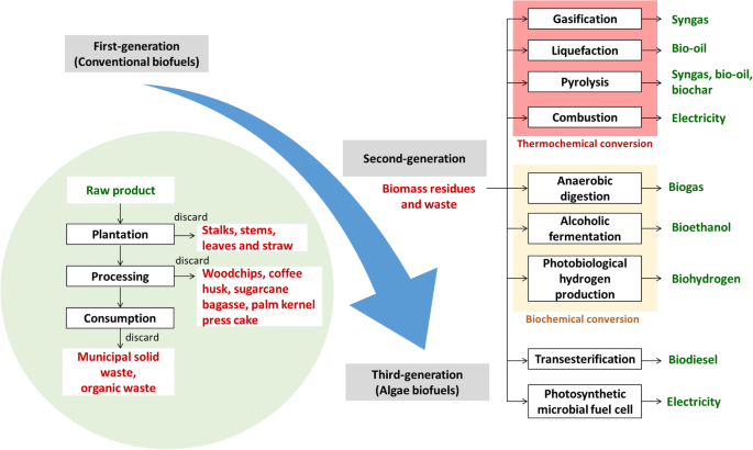 Waste to bioenergy: a review on the recent conversion technologies, Alternative Energy Today