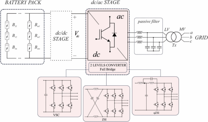 Power converters for battery energy storage systems