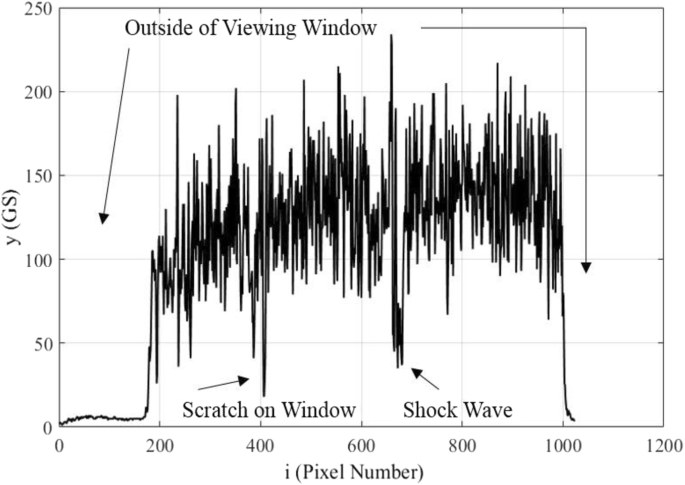 Analysis of shock wave unsteadiness using space and time
