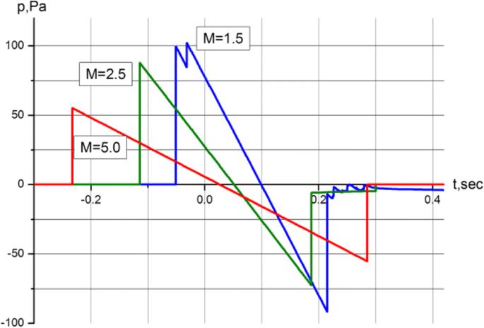 Modern problems of aircraft aerodynamics   Advances in