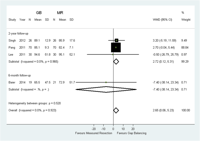 Is Gap Balancing Superior To Measured Resection Technique In Total Knee Arthroplasty A Meta Analysis Arthroplasty Full Text