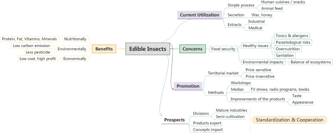 Edible Insects As A Food Source A Review Springerlink