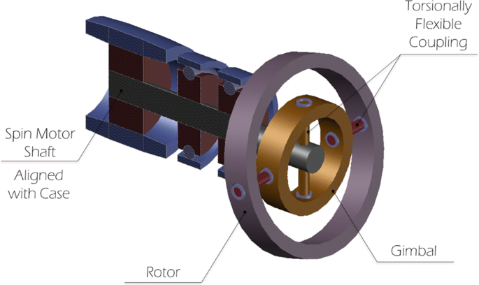 Fundamentals of Navigation and Inertial Sensors