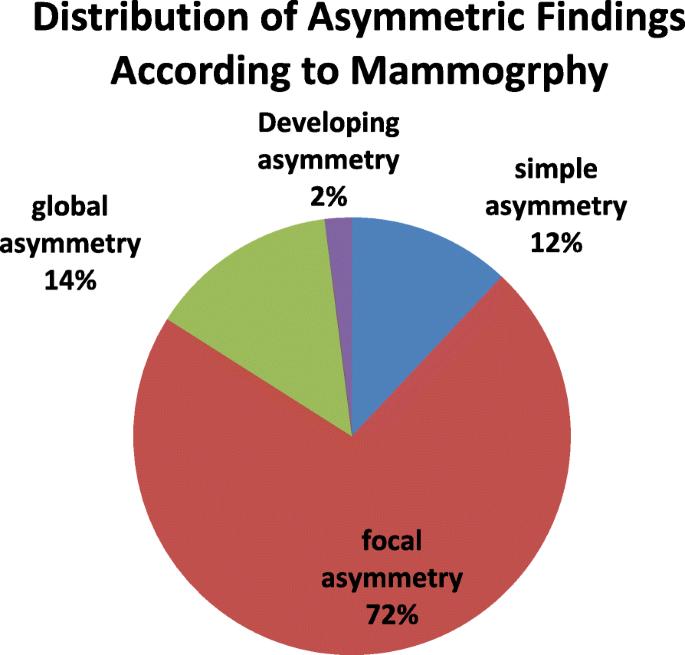 3D Digital Breast Tomosynthesis Versus US In Evaluating