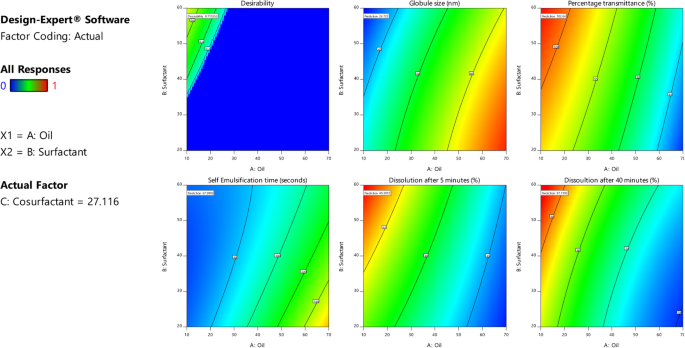 Application Of Box Behnken Design And Desirability Function In The Development And Optimization Of Self Nanoemulsifying Drug Delivery System For Enhanced Dissolution Of Ezetimibe Springerlink