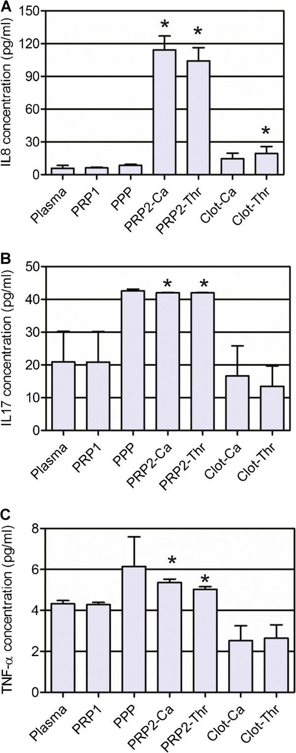 Platelet-rich plasma preparation for regenerative medicine