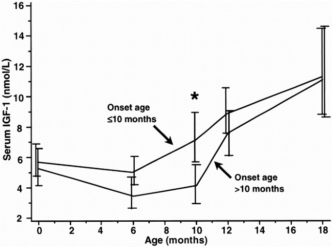 Onset of Significant GH Dependence of Serum IGF-I and IGF