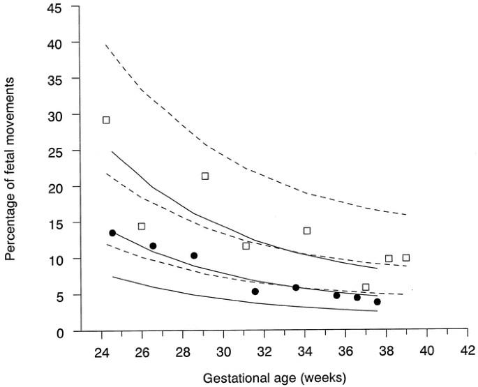 Longitudinal Study of Fetal Body Movements: Nomograms