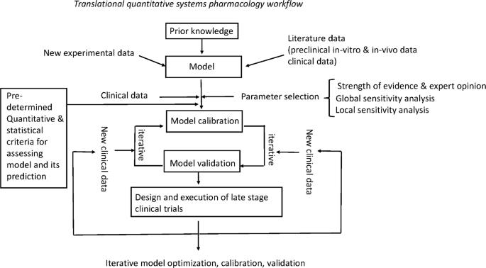 Translational Quantitative Systems Pharmacology in Drug ...