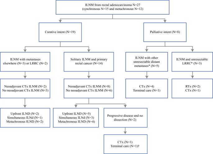 Treatment Of Inguinal Lymph Node Metastases In Patients With Rectal Adenocarcinoma Springerlink