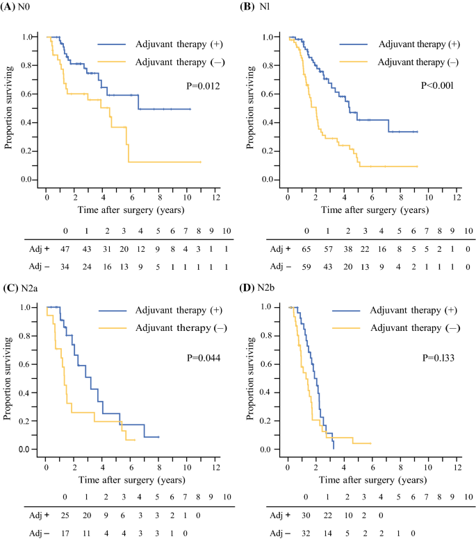 A Single-Institution Validation Study of Lymph Node Staging By the ...