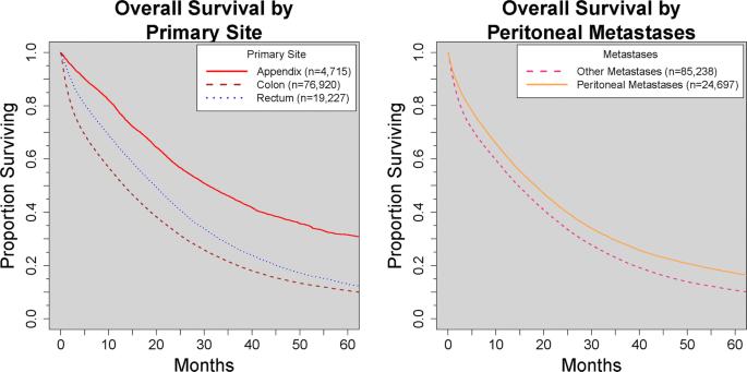 Metastatic Colorectal Cancers With Mismatch Repair Deficiency Result In Worse Survival Regardless Of Peritoneal Metastases Springerlink