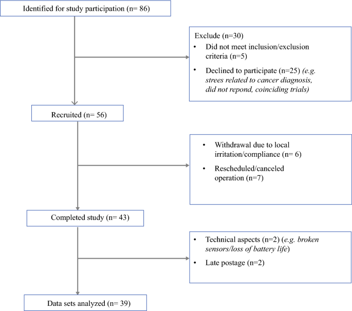 Objective Assessment of Postoperative Morbidity After Breast ...