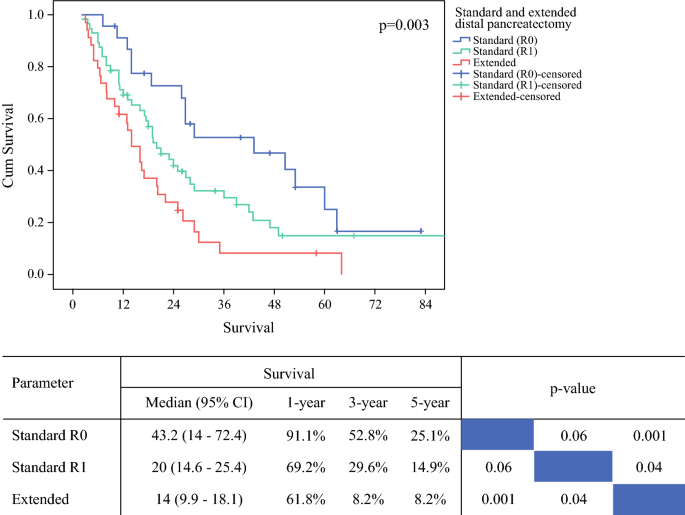 Prognostic Impact of Resection Margin Status in Distal ...