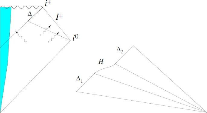Isolated and Dynamical Horizons and Their Applications   SpringerLink