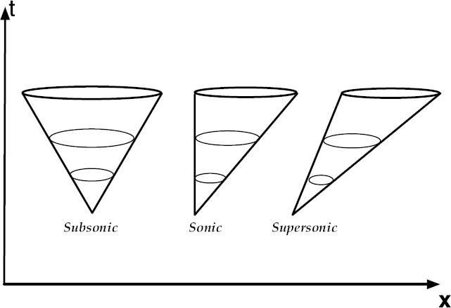 Analogue Gravity | SpringerLink
