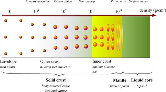 Physics Of Neutron Star Crusts Springerlink