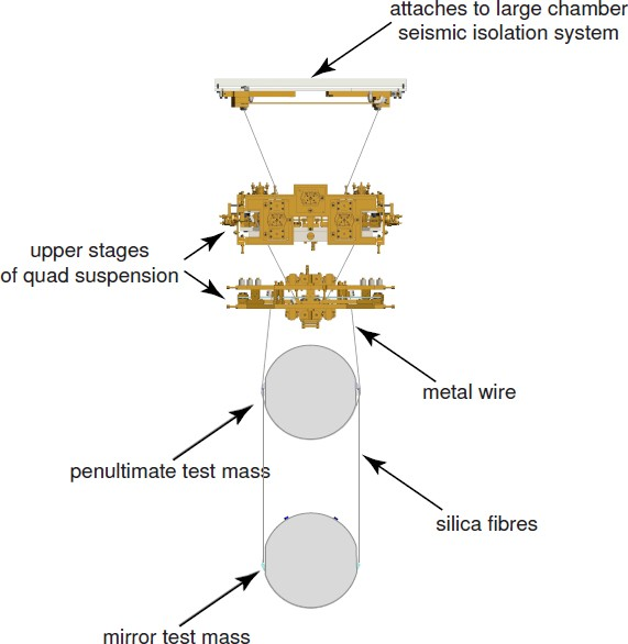 Gravitational Wave Detection by Interferometry (Ground and Space ...