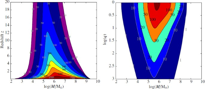 Testing General Relativity with Low-Frequency, Space-Based ...