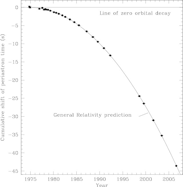 The Confrontation between General Relativity and Experiment ...