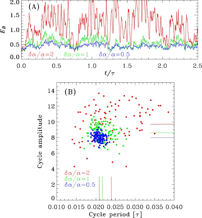 Dynamo Models of the Solar Cycle | SpringerLink