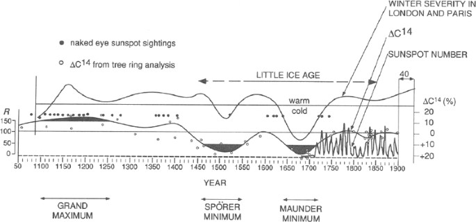 The Sun and the Earth's Climate | SpringerLink