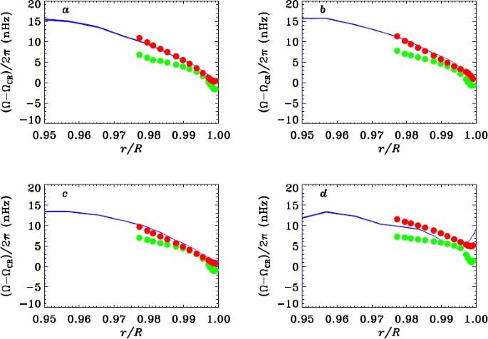Solar Interior Rotation and its Variation   SpringerLink