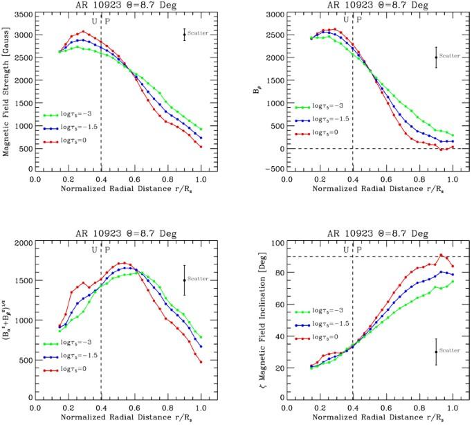 Magnetic Structure of Sunspots | SpringerLink