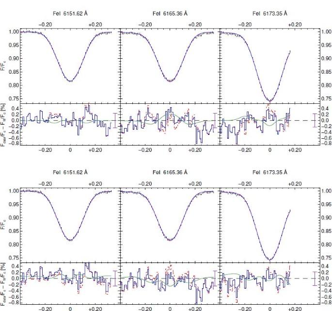 Observations of Cool-Star Magnetic Fields | SpringerLink