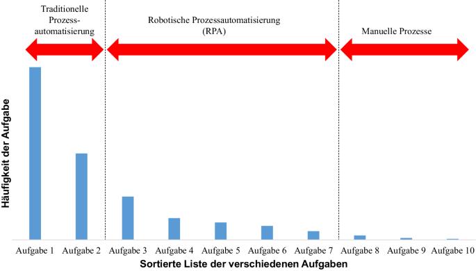 PEPA: Entwicklung eines Scoring-Modells zur Priorisierung von ...