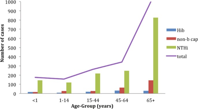 A review of the role of Haemophilus influenzae in community-acquired