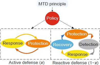Moving Target Defense State Of The Art And Characteristics