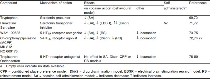 Agents in Development for the Management of Cocaine Abuse ...