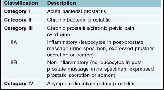 Prostatitis férfiakban és kezelés otthonában Hogyan lehet meghosszabbítani a prolonátot
