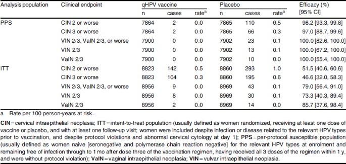 quadrivalent human papillomavirus meaning)