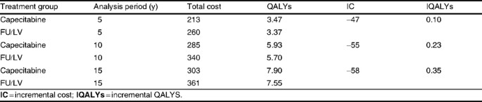 Cost Effectiveness Analysis Of Capecitabine Compared With Bolus 5 Fluorouracil L Leucovorin For The Adjuvant Treatment Of Colon Cancer In Japan Springerlink