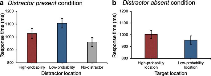 Statistical regularities bias overt attention | SpringerLink